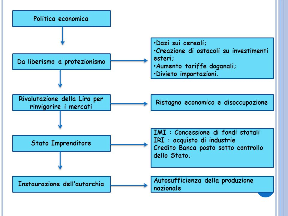 Creazione di ostacoli su investimenti esteri;