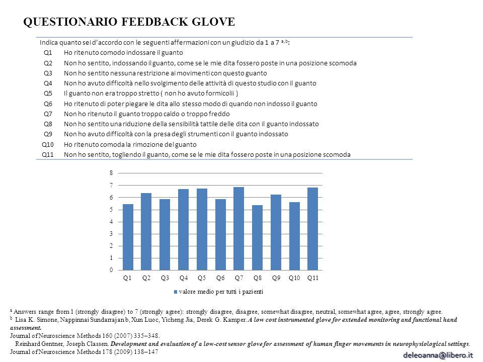 QUESTIONARIO FEEDBACK GLOVE
