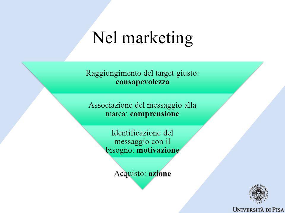 Nel marketing Raggiungimento del target giusto: consapevolezza