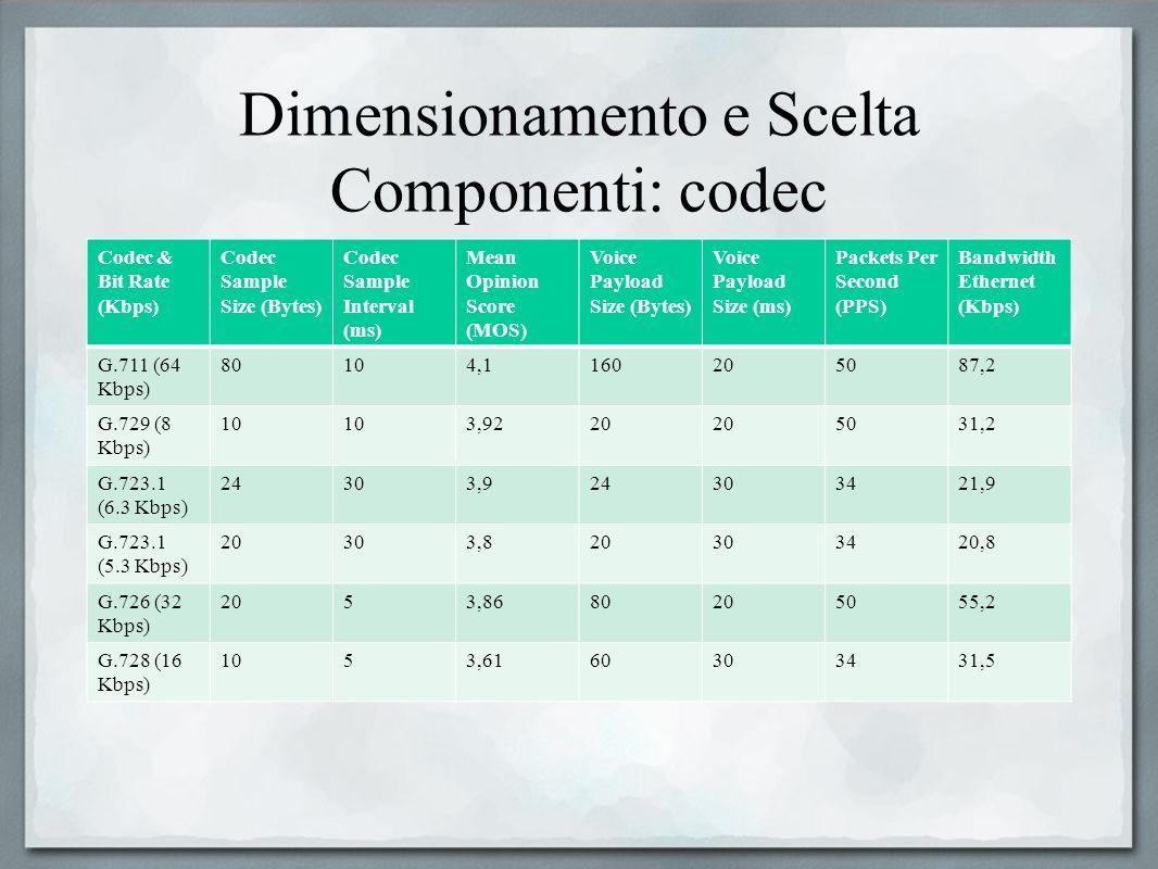 Dimensionamento e Scelta Componenti: codec