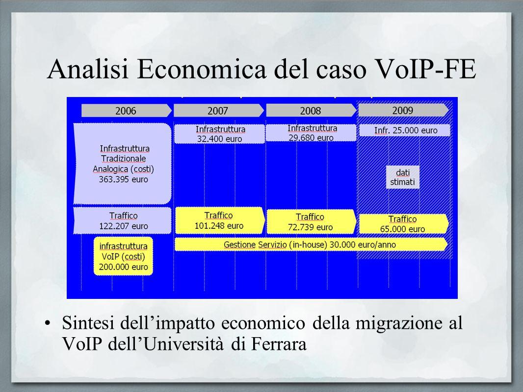Analisi Economica del caso VoIP-FE