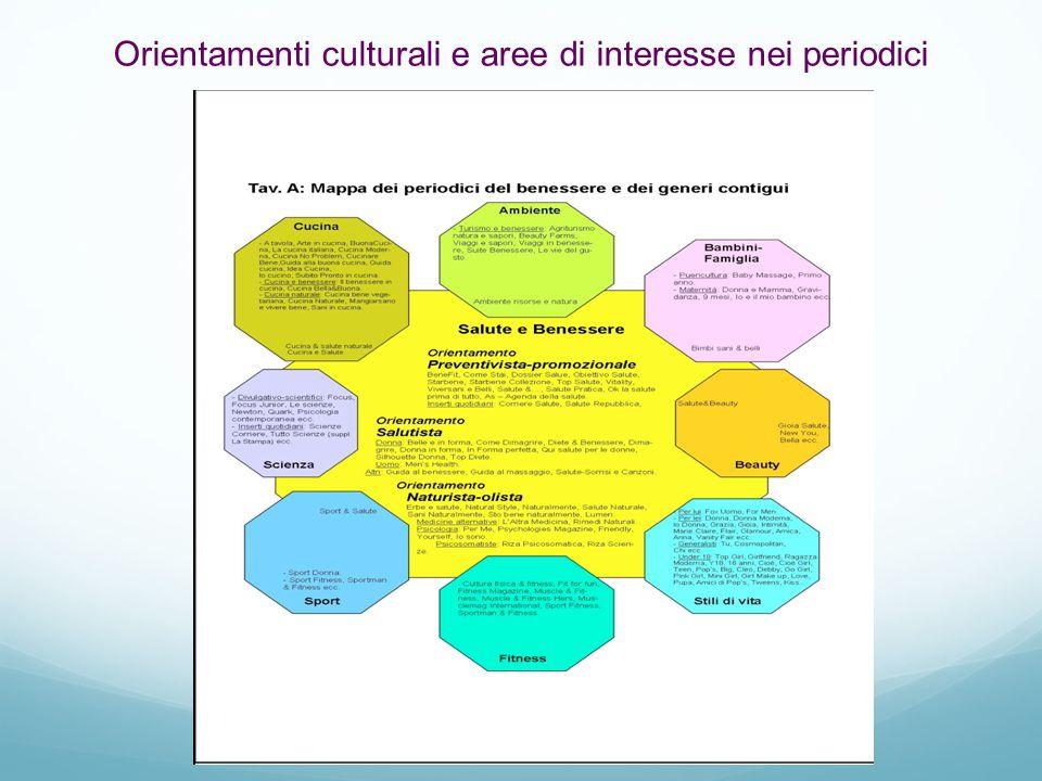 Orientamenti culturali e aree di interesse nei periodici