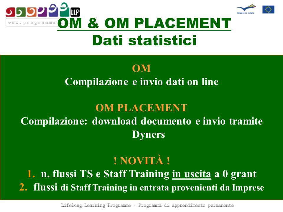 OM & OM PLACEMENT Dati statistici