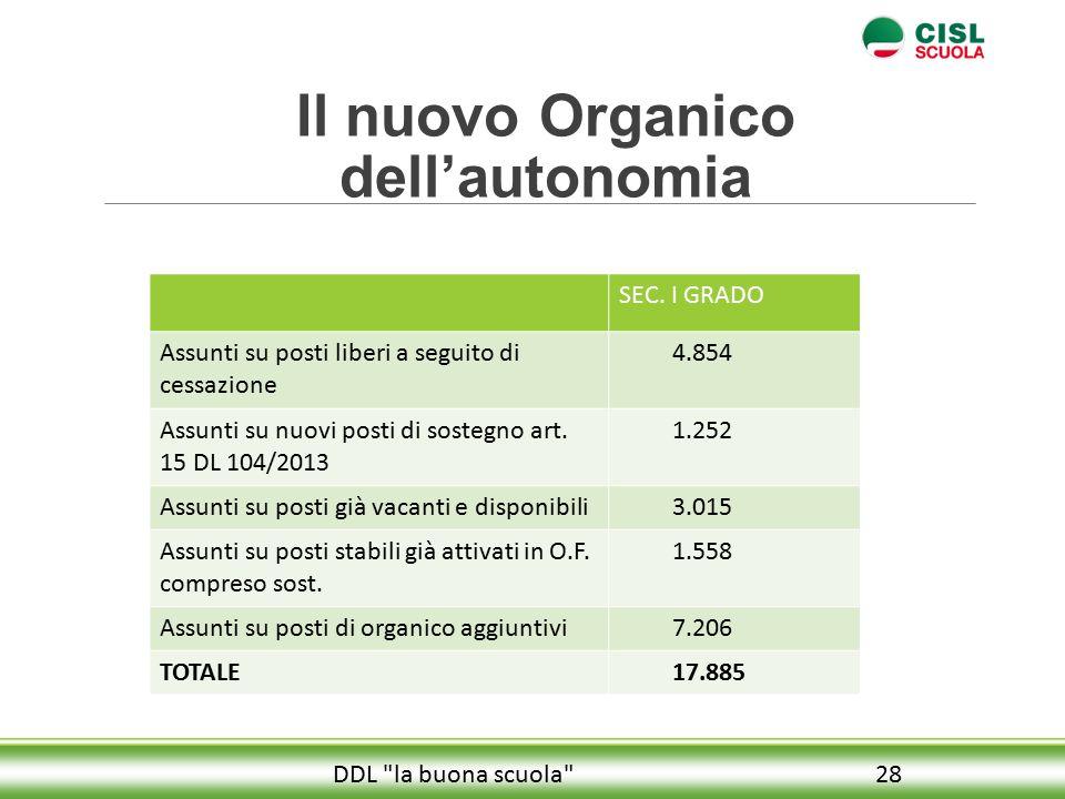 Il nuovo Organico dell'autonomia