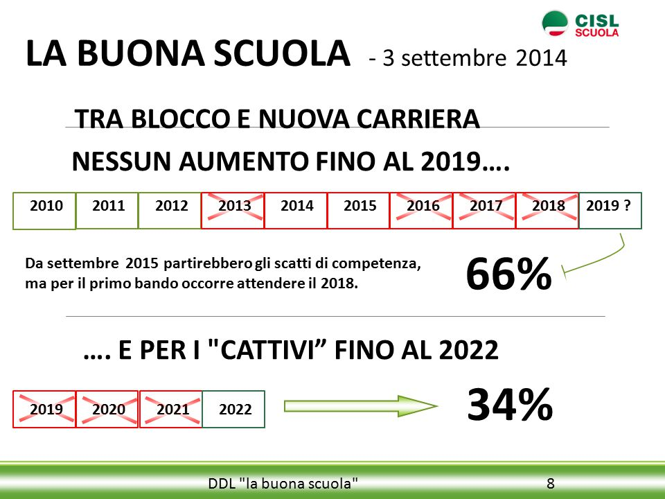 66% 34% LA BUONA SCUOLA - 3 settembre 2014 TRA BLOCCO E NUOVA CARRIERA