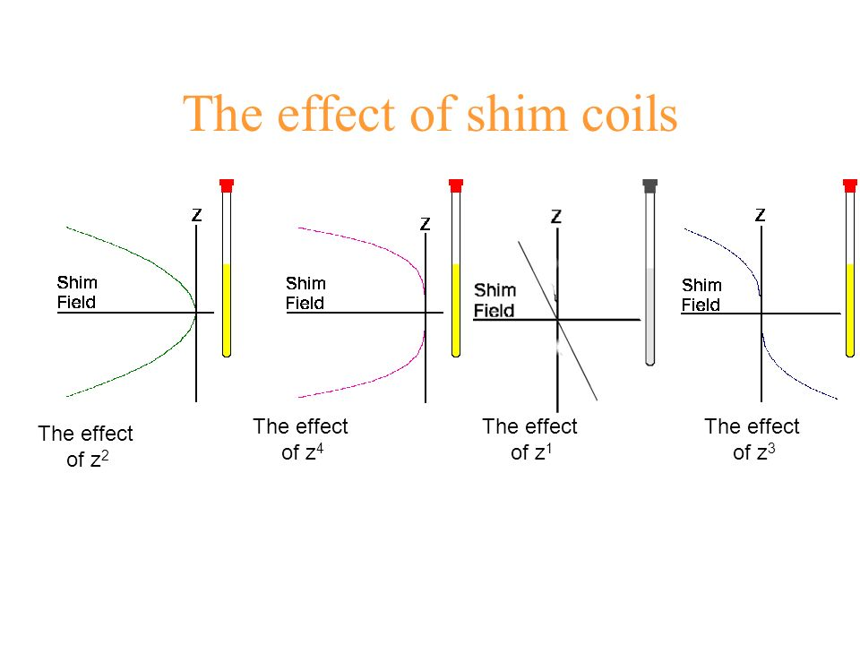 The effect of shim coils