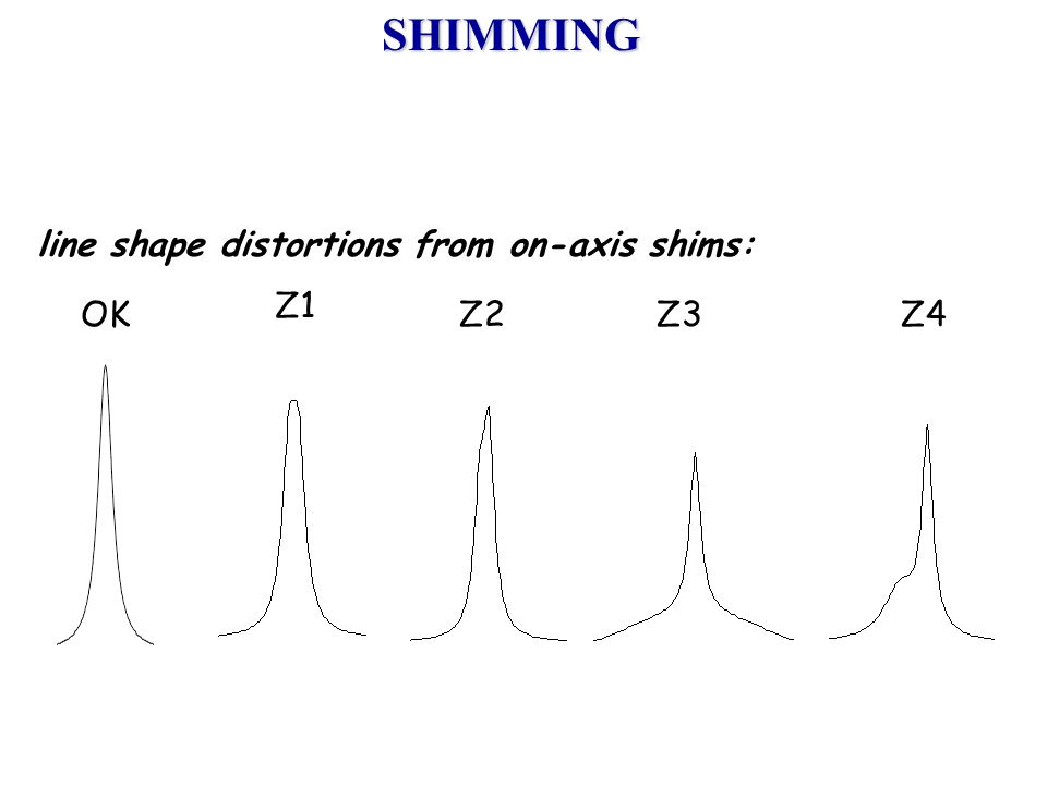 SHIMMING line shape distortions from on-axis shims: Z1 OK Z2 Z3 Z4