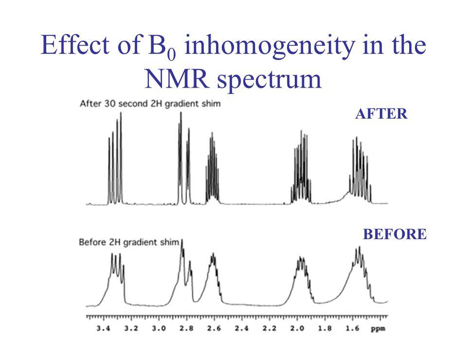 Effect of B0 inhomogeneity in the NMR spectrum