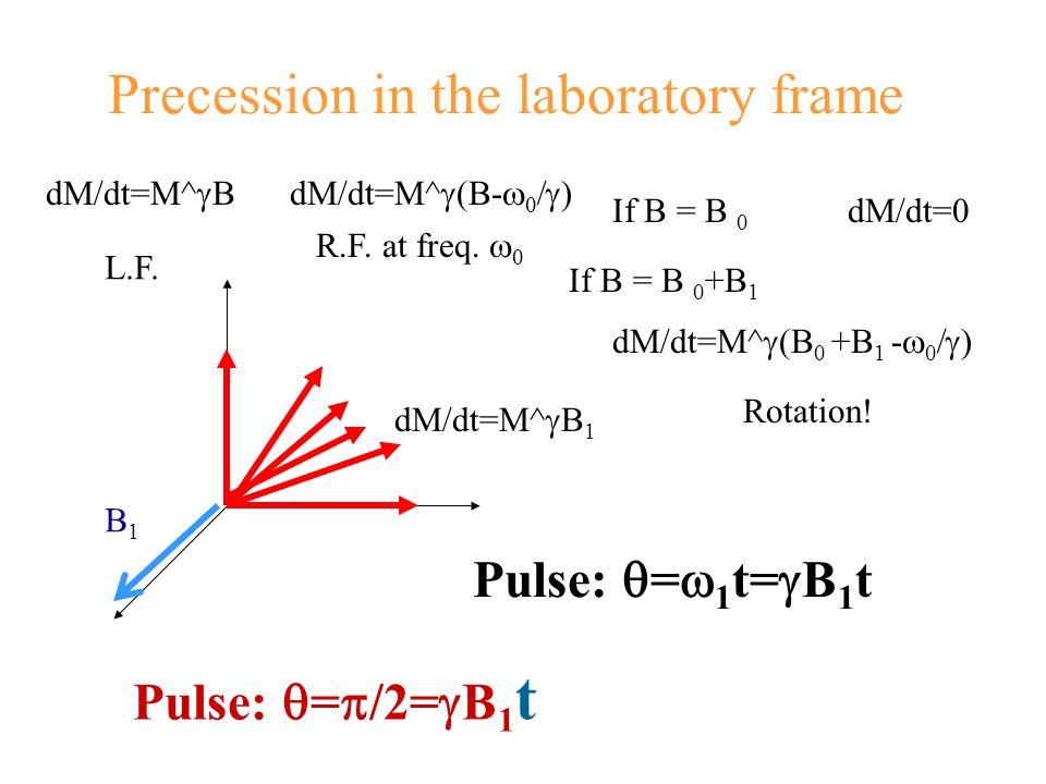 Precession in the laboratory frame