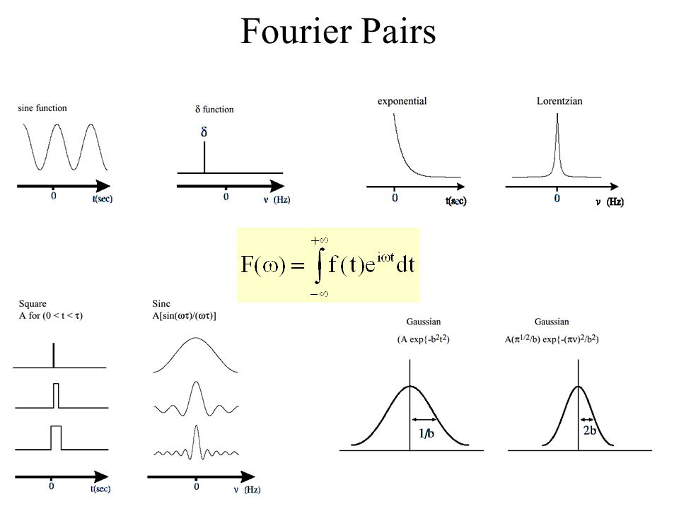 Fourier Pairs
