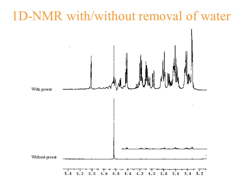 1D-NMR with/without removal of water