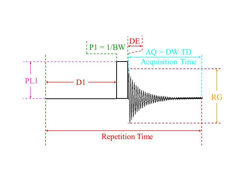 DE P1 = 1/BW AQ = DW·TD Acquisition Time PL1 D1 RG Repetition Time