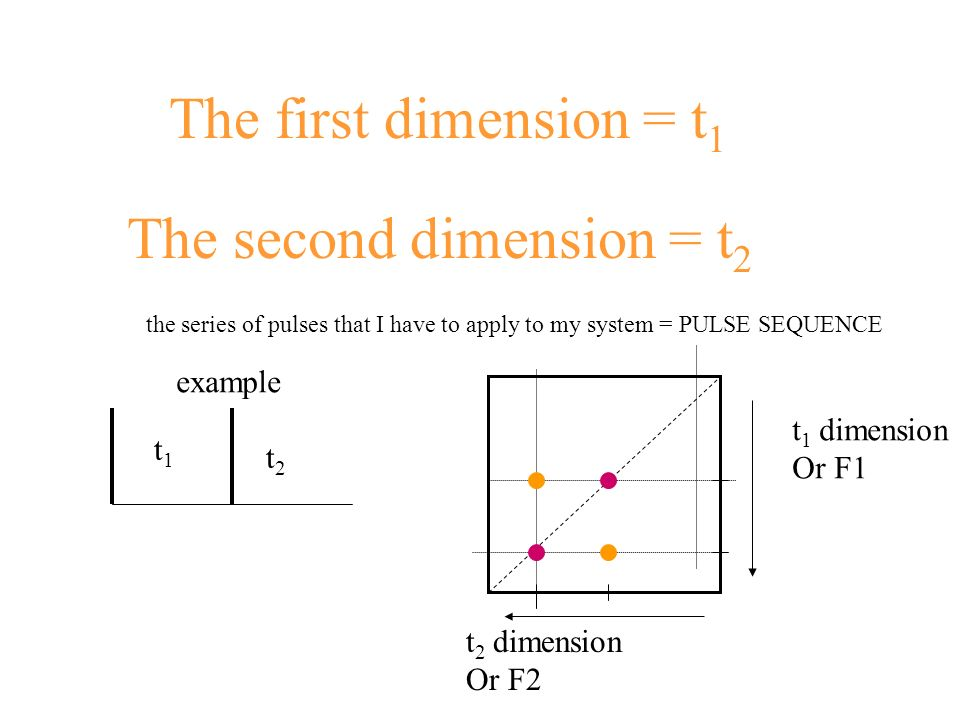 The second dimension = t2