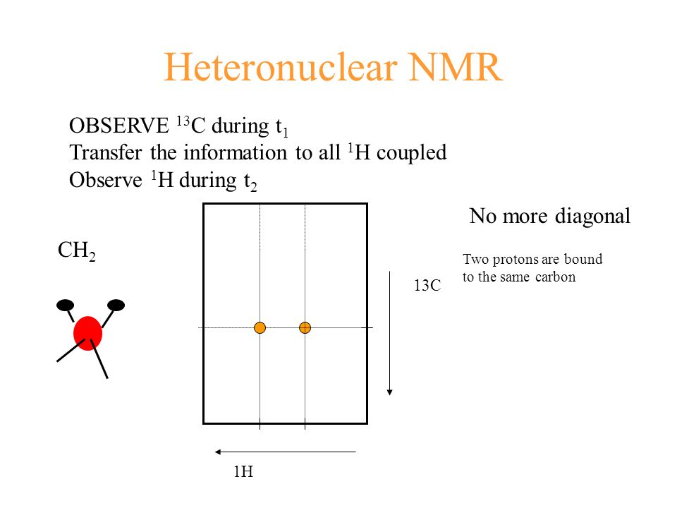 Heteronuclear NMR OBSERVE 13C during t1