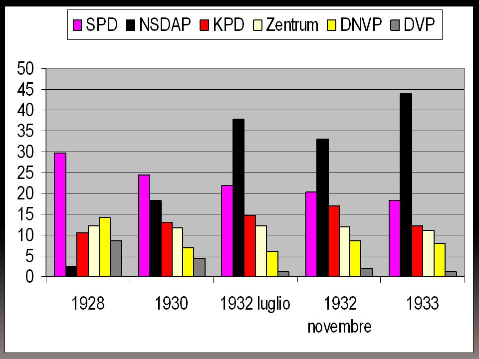La vittoria elettorale della NSDAP