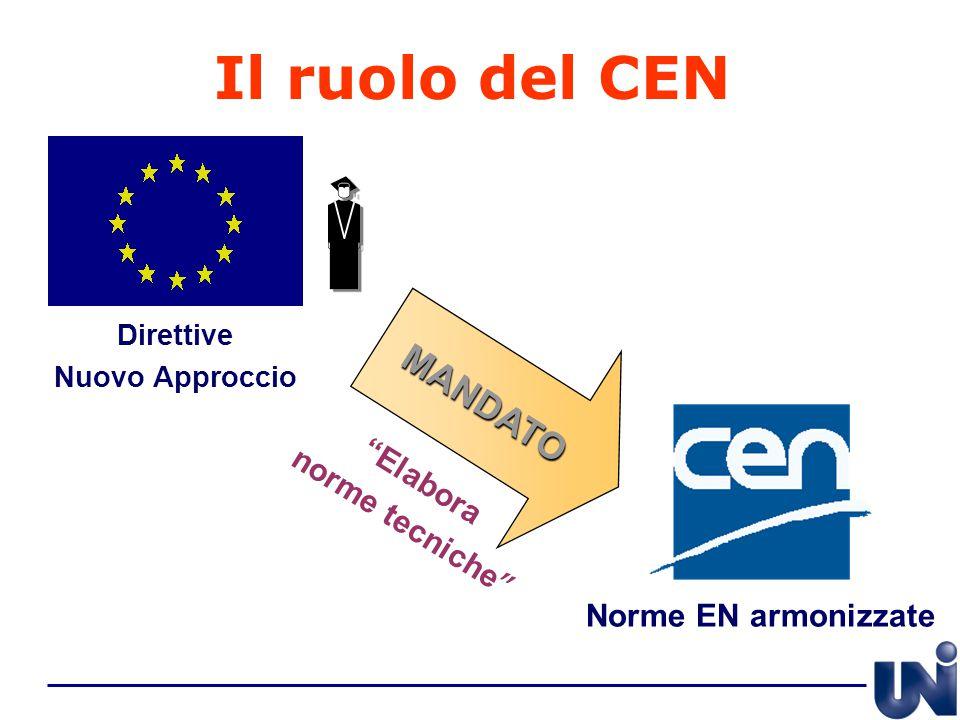 Il ruolo del CEN MANDATO norme tecniche Elabora Norme EN armonizzate