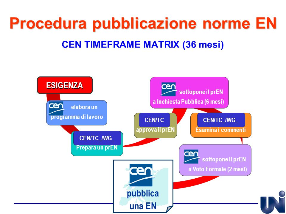 Procedura pubblicazione norme EN