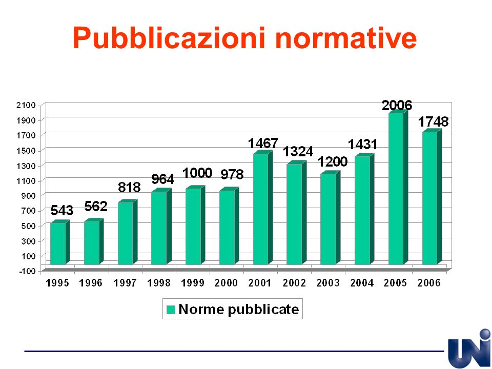 Pubblicazioni normative