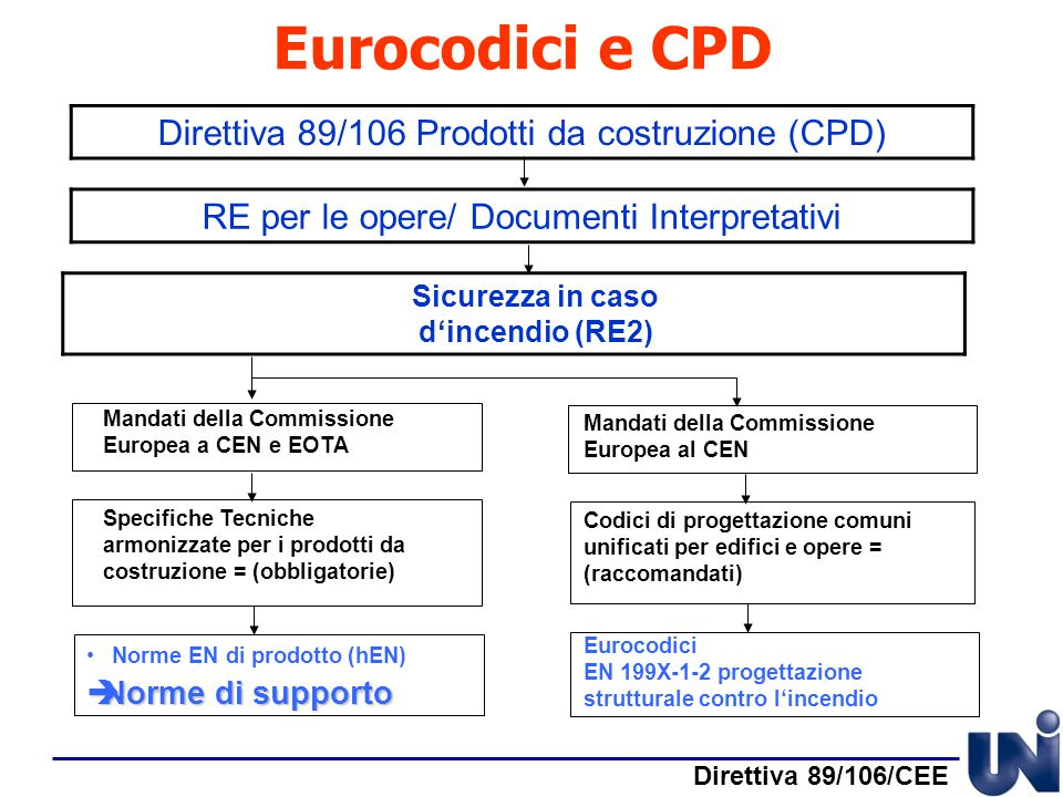 Sicurezza in caso d'incendio (RE2)