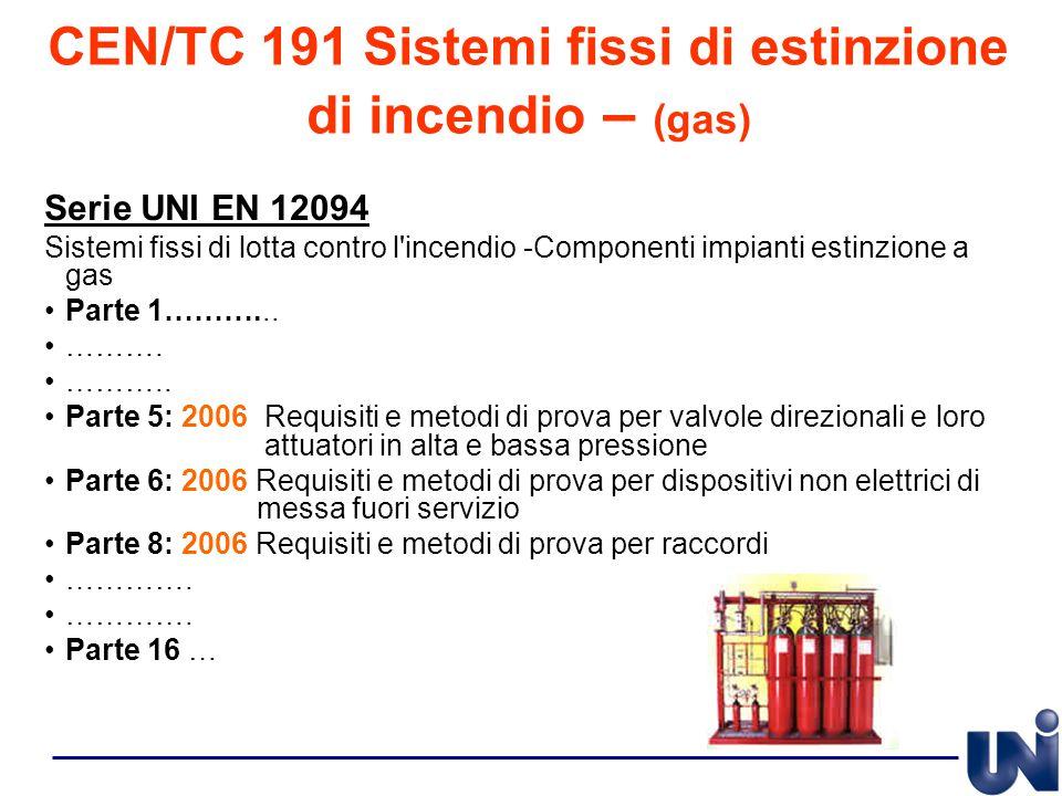 CEN/TC 191 Sistemi fissi di estinzione di incendio – (gas)