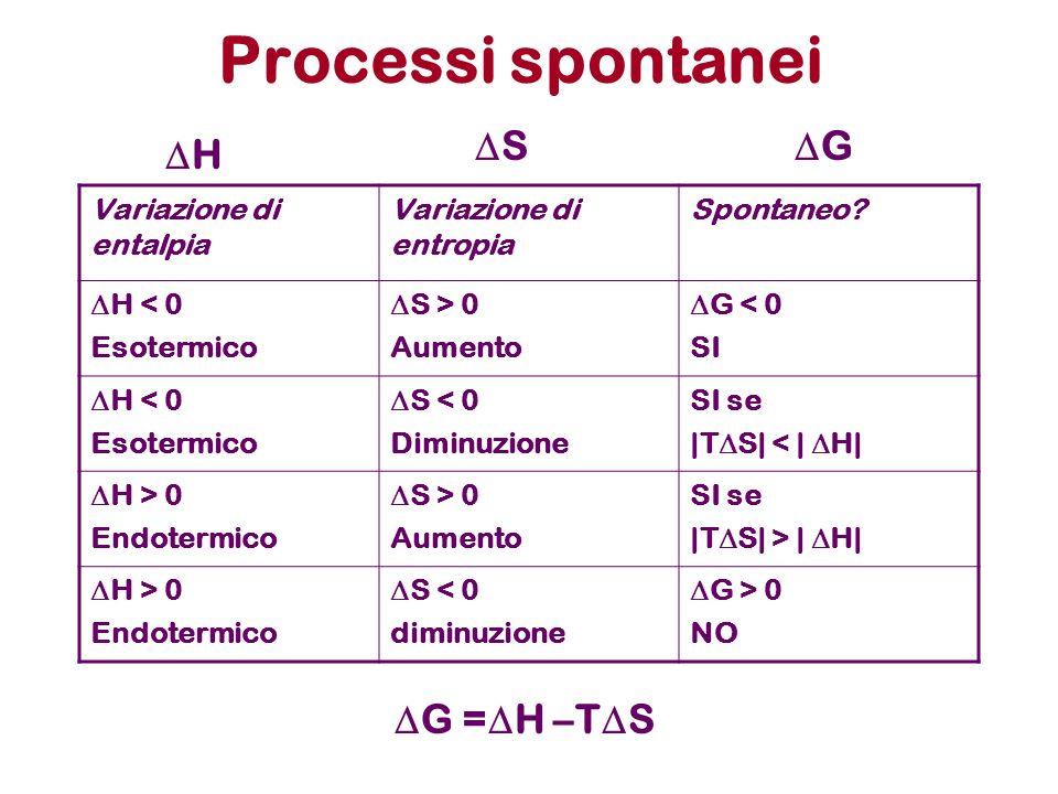 Processi spontanei DS DG DH DG =DH –TDS Variazione di entalpia