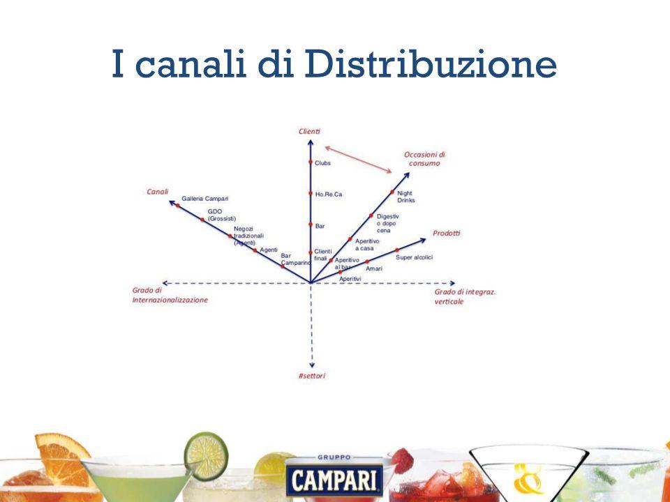 I canali di Distribuzione