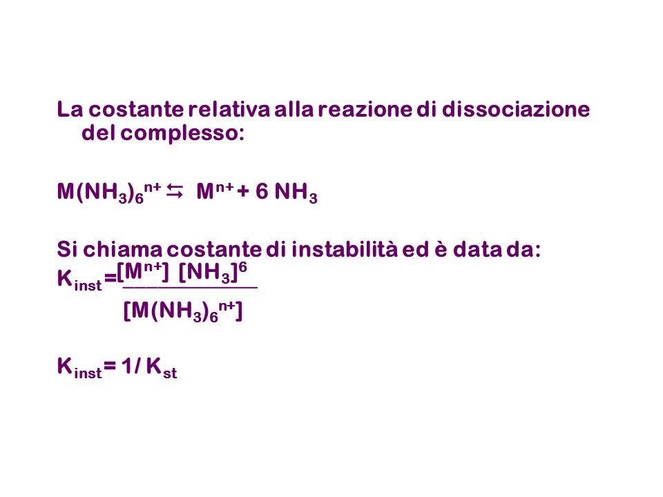 La costante relativa alla reazione di dissociazione del complesso:
