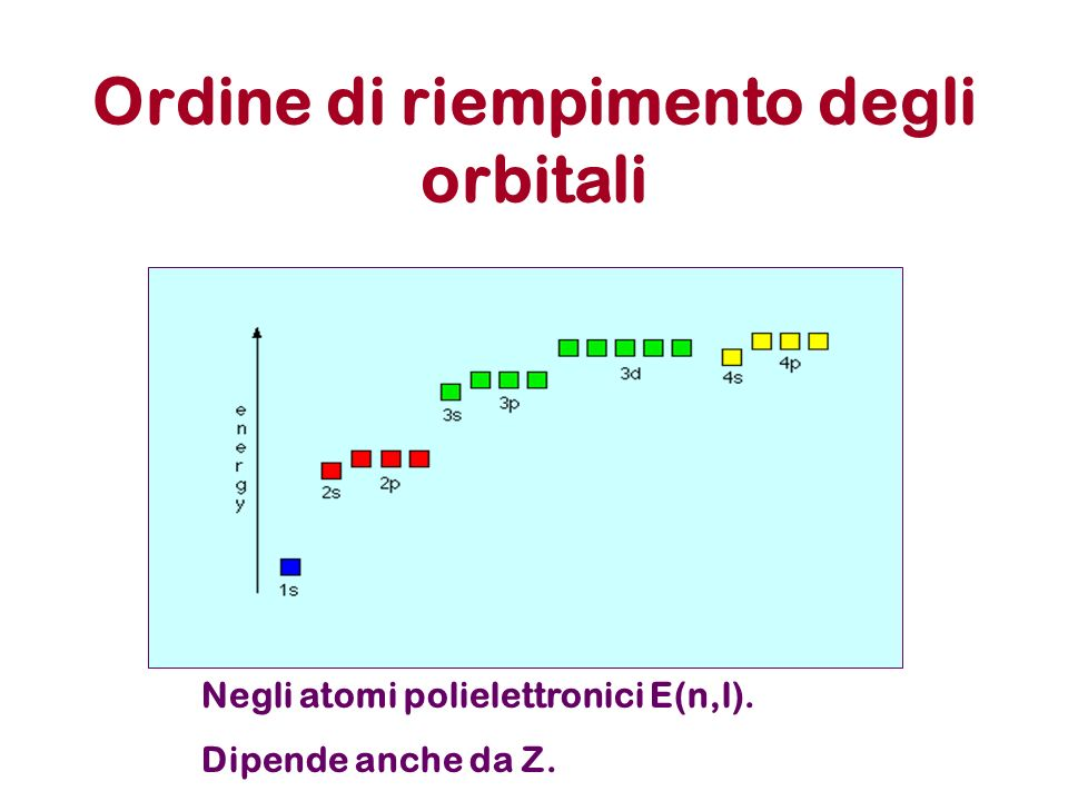 Ordine di riempimento degli orbitali