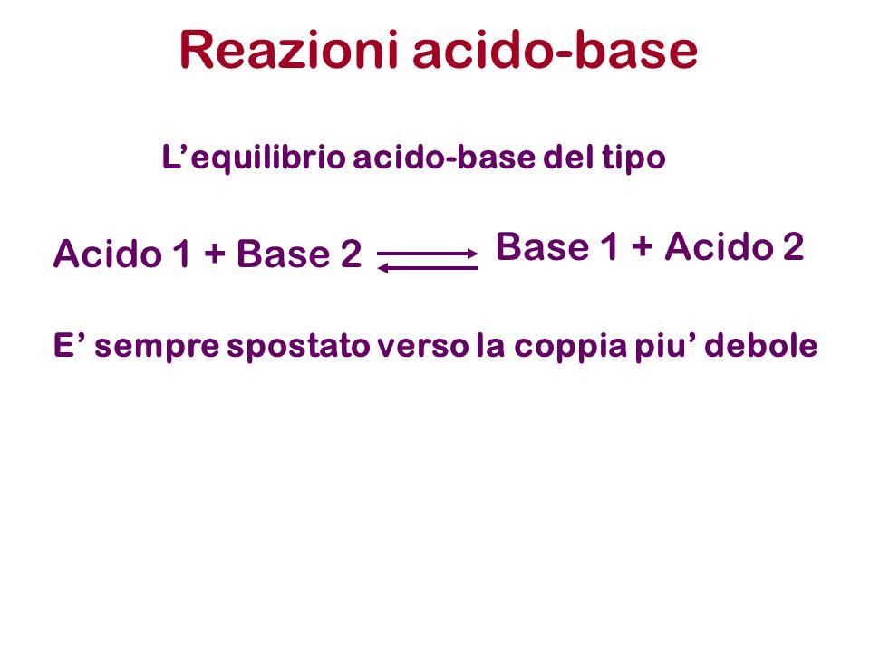Reazioni acido-base Base 1 + Acido 2 Acido 1 + Base 2