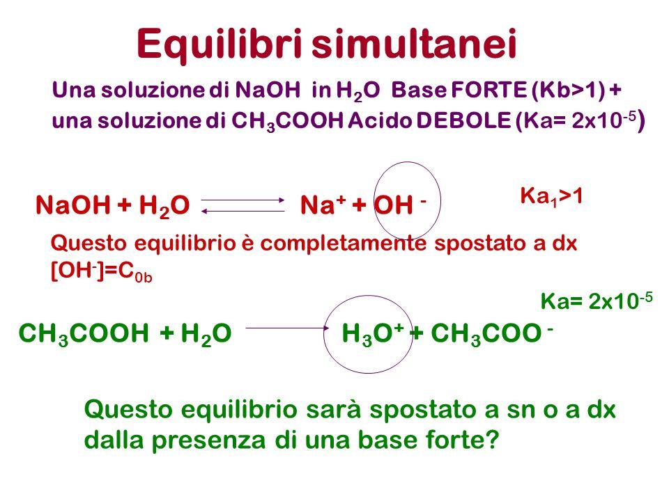 Equilibri simultanei NaOH + H2O Na+ + OH -