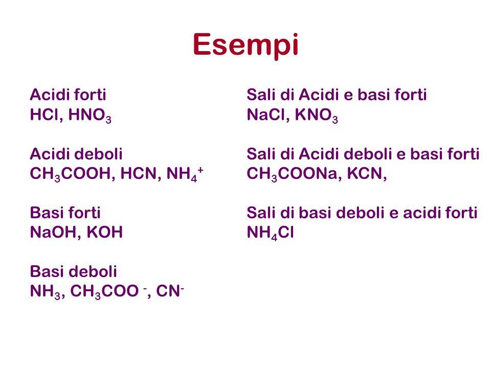 Esempi Acidi forti HCl, HNO3 Acidi deboli CH3COOH, HCN, NH4+