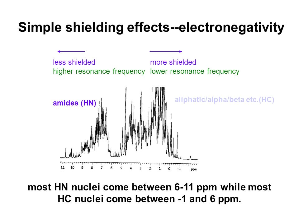 Simple shielding effects--electronegativity