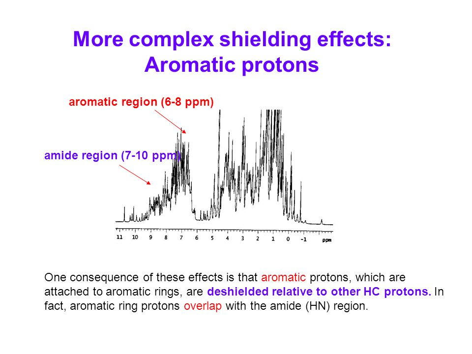 More complex shielding effects: Aromatic protons