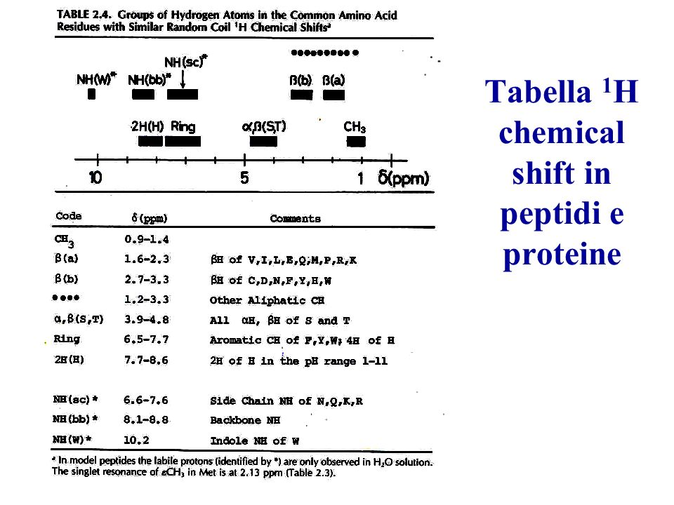 Tabella 1H chemical shift in peptidi e proteine