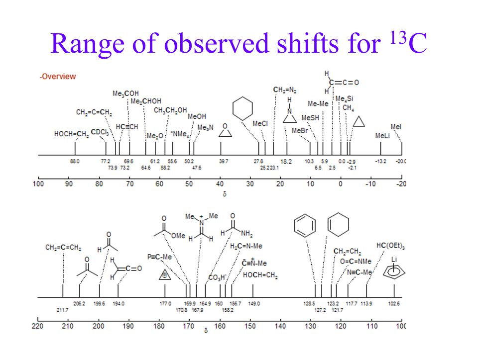 Range of observed shifts for 13C