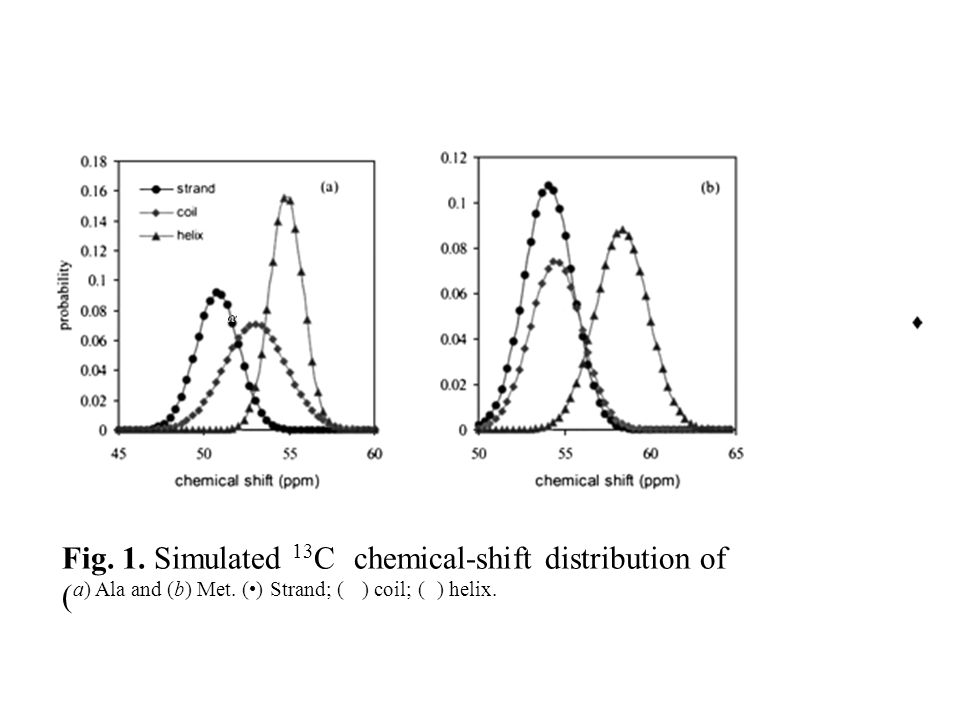 Fig. 1. Simulated 13C chemical-shift distribution of
