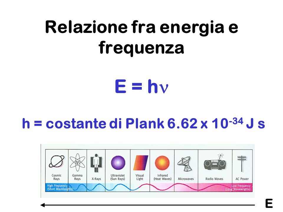 Relazione fra energia e frequenza