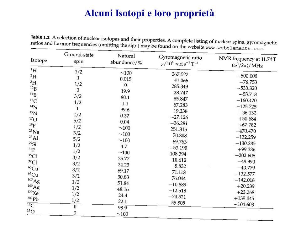 Alcuni Isotopi e loro proprietà
