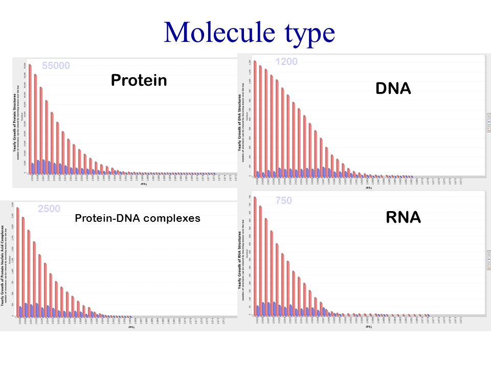 Molecule type Protein DNA RNA Protein-DNA complexes 1200 55000 750