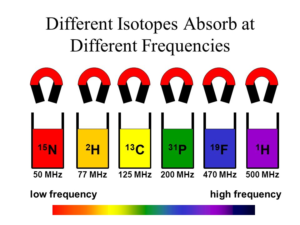 Different Isotopes Absorb at Different Frequencies
