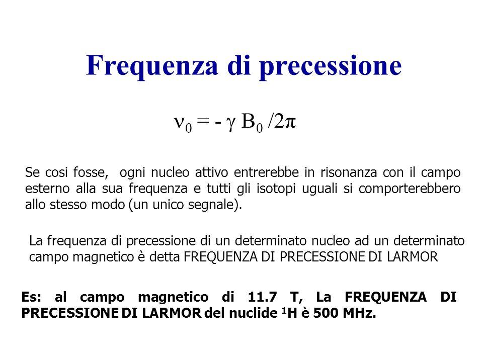 Frequenza di precessione