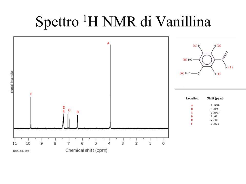 Spettro 1H NMR di Vanillina