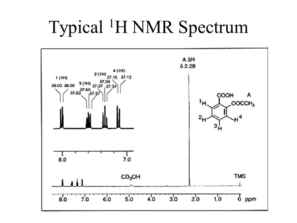Typical 1H NMR Spectrum Absorbance