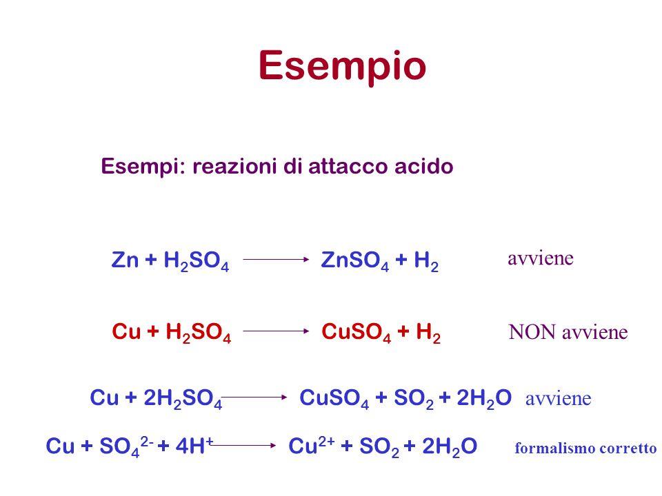Esempio Esempi: reazioni di attacco acido Zn + H2SO4 ZnSO4 + H2