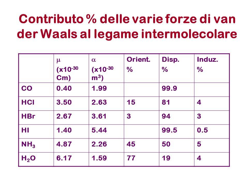 Contributo % delle varie forze di van der Waals al legame intermolecolare