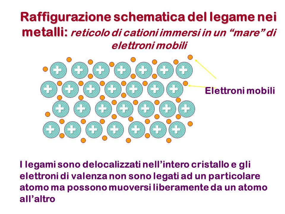 Raffigurazione schematica del legame nei metalli: reticolo di cationi immersi in un mare di elettroni mobili