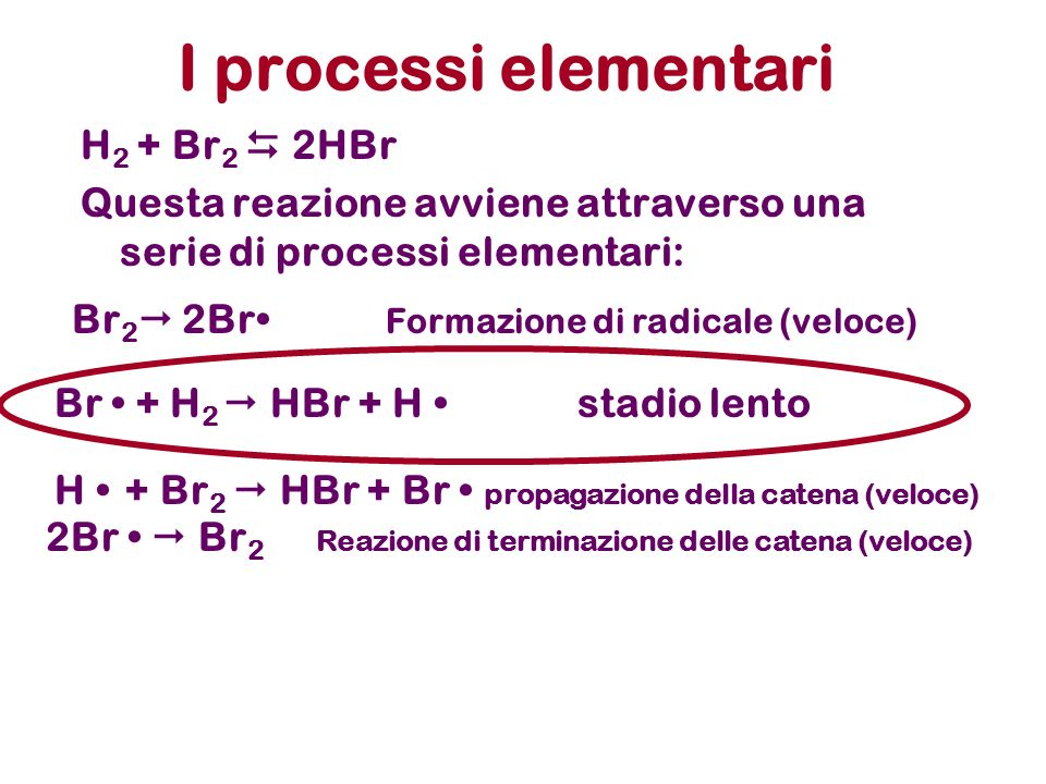 I processi elementari H2 + Br2  2HBr
