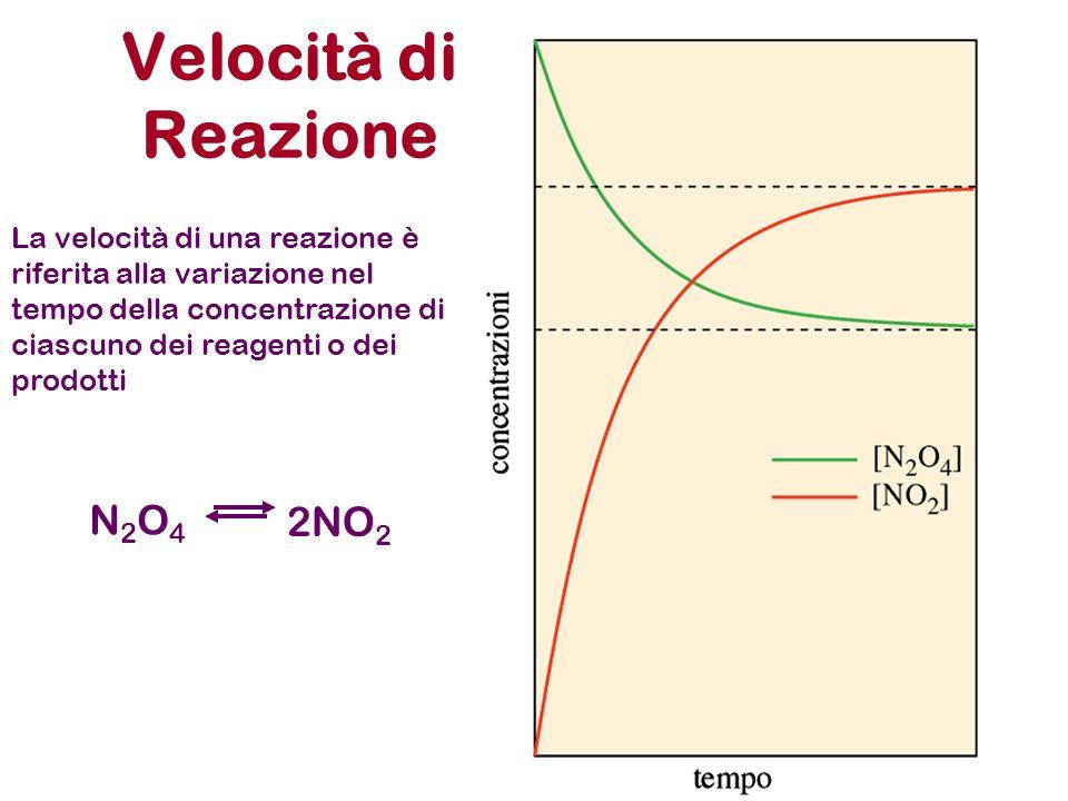 Velocità di Reazione N2O4 2NO2