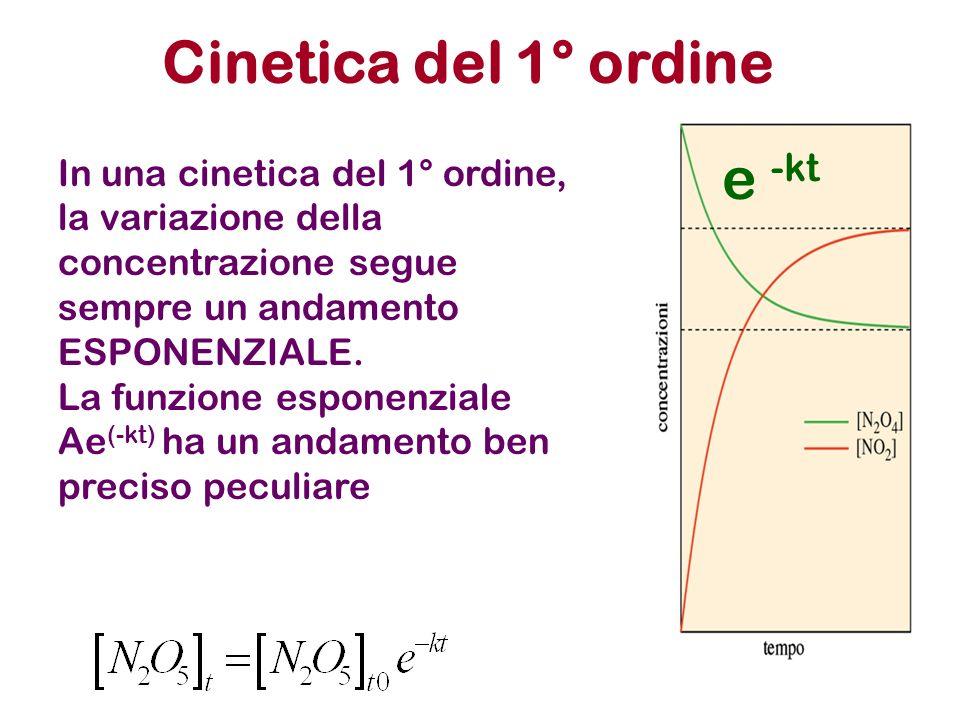 Cinetica del 1° ordine e -kt