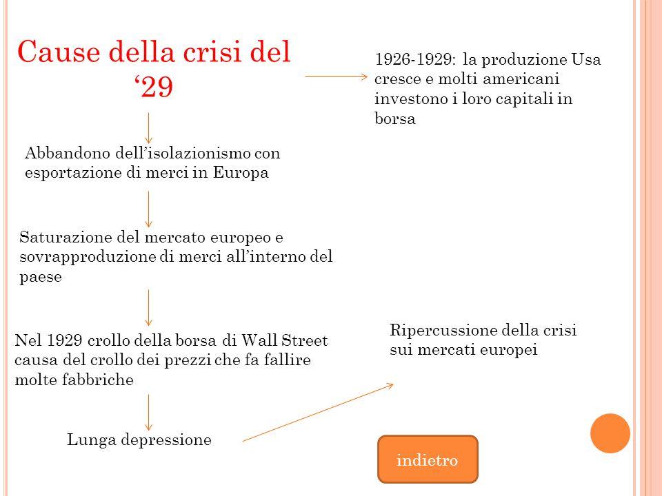 Cause della crisi del '29 1926-1929: la produzione Usa cresce e molti americani investono i loro capitali in borsa.
